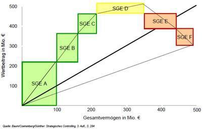 Controllingový graf